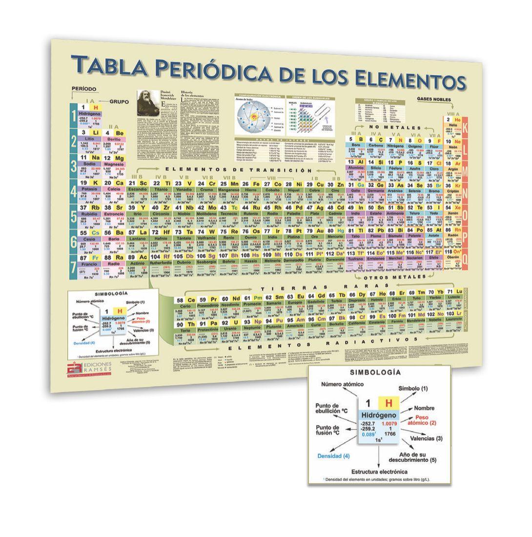 Tabla periodica de los elementos mural ediciones ramss tabla periodica de los elementos mural urtaz Images