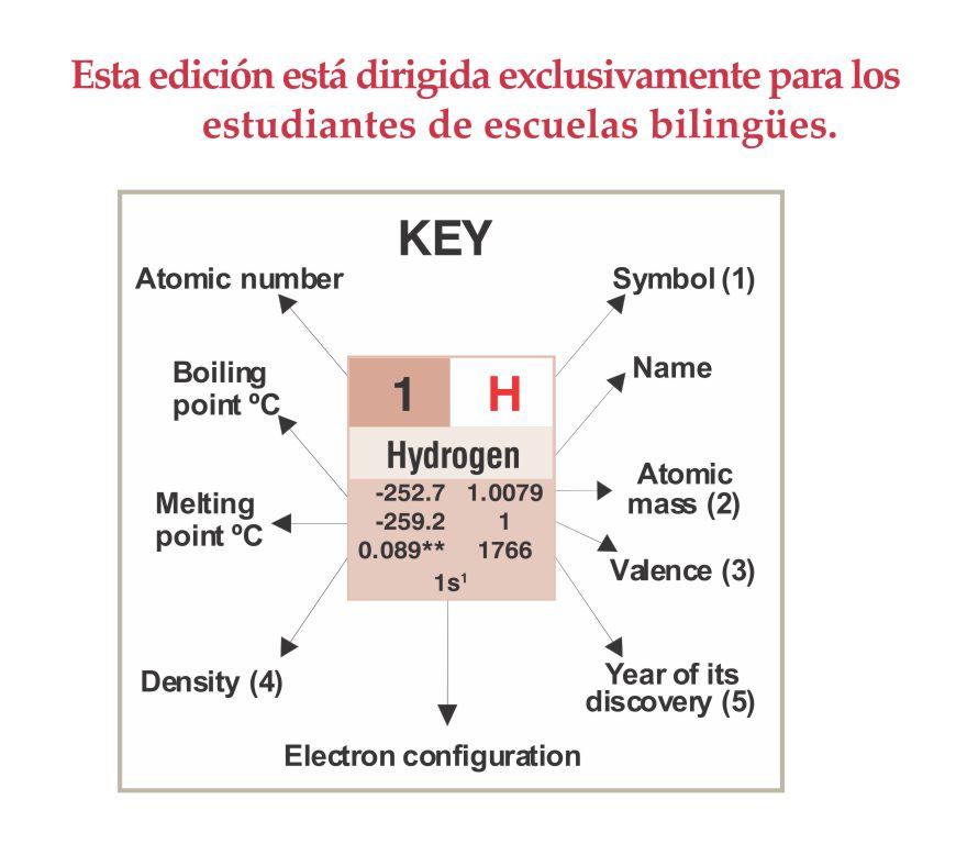 Tabla peridica de los elementos grande edicin en ingls tabla peridica de los elementos grande edicin en ingls urtaz Image collections